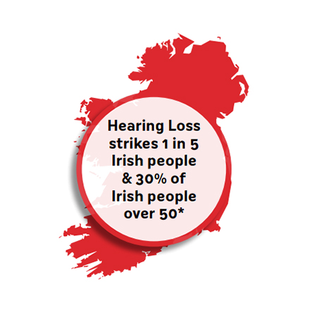 Hearing loss statistics in Ireland